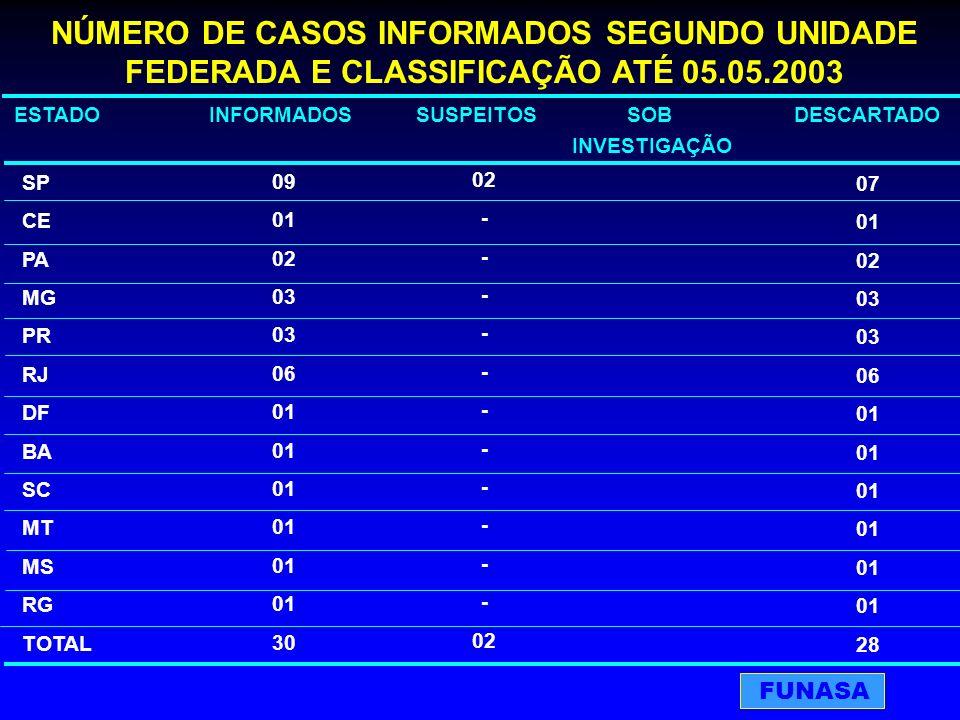 NÚMERO DE CASOS INFORMADOS SEGUNDO UNIDADE FEDERADA E CLASSIFICAÇÃO ATÉ 05.05.2003