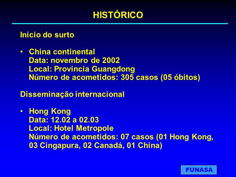 HISTÓRICO Início do surto China continental Data: novembro de 2002