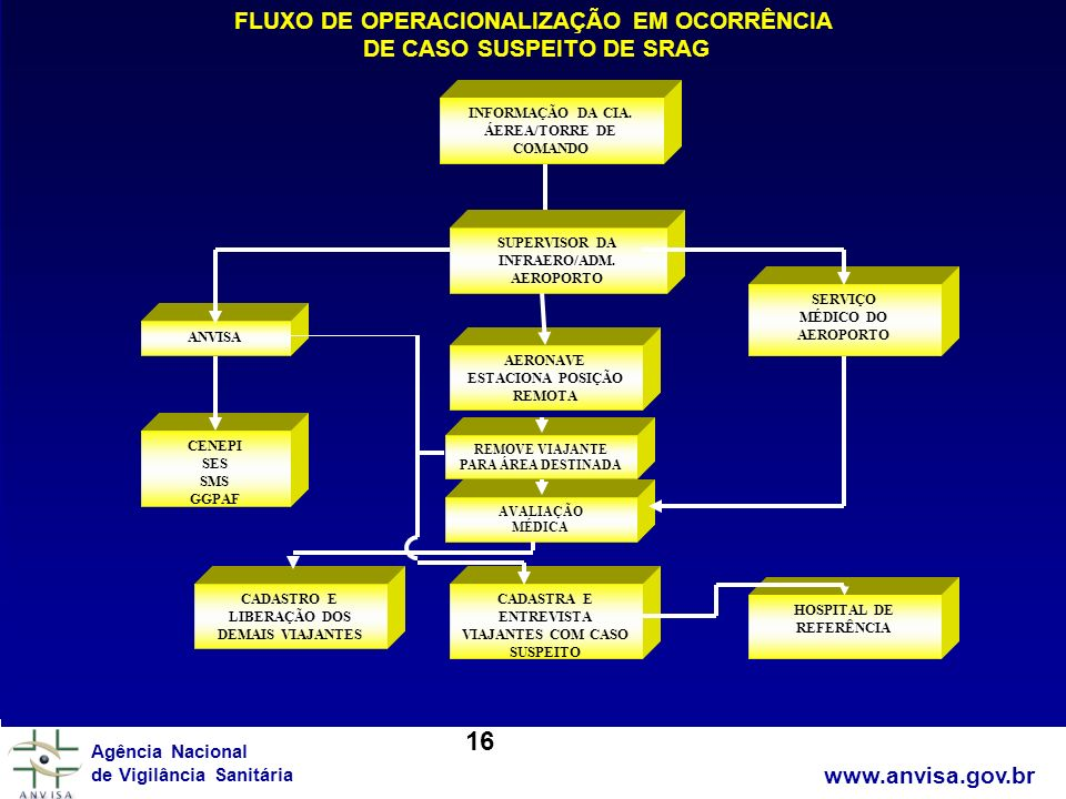 16 FLUXO DE OPERACIONALIZAÇÃO EM OCORRÊNCIA DE CASO SUSPEITO DE SRAG