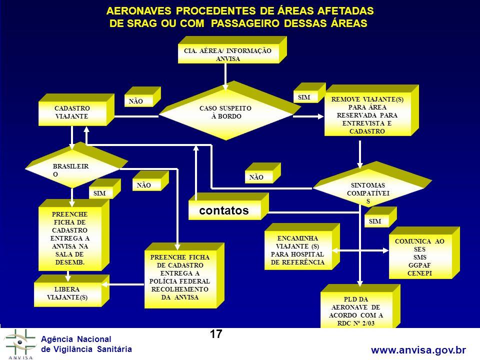 contatos 17 AERONAVES PROCEDENTES DE ÁREAS AFETADAS