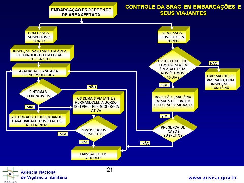 21 CONTROLE DA SRAG EM EMBARCAÇÕES E SEUS VIAJANTES www.anvisa.gov.br