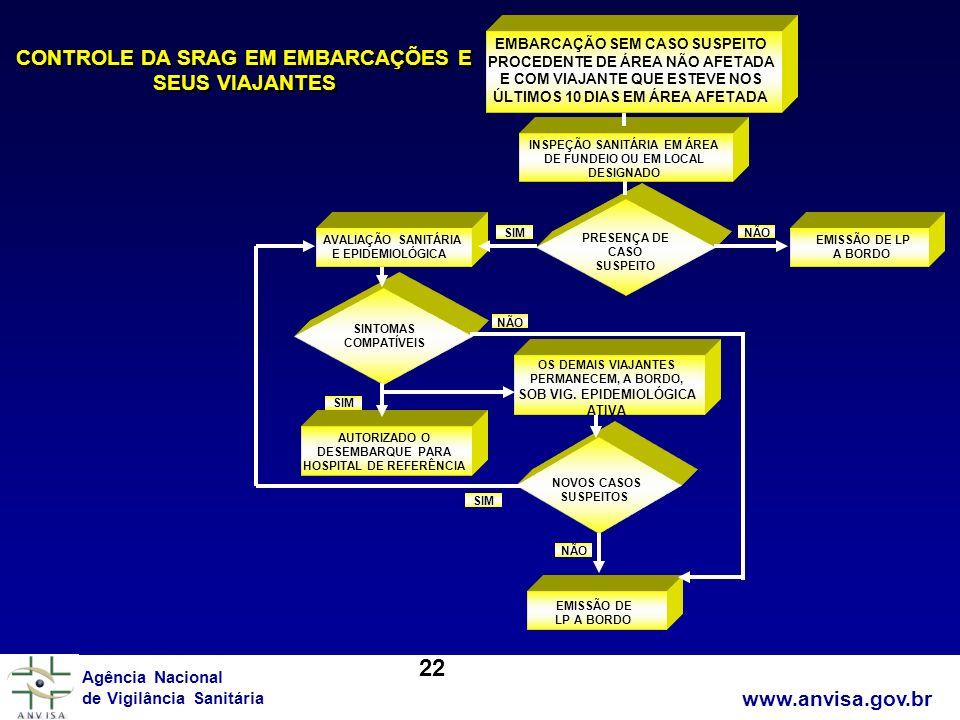 22 CONTROLE DA SRAG EM EMBARCAÇÕES E SEUS VIAJANTES www.anvisa.gov.br