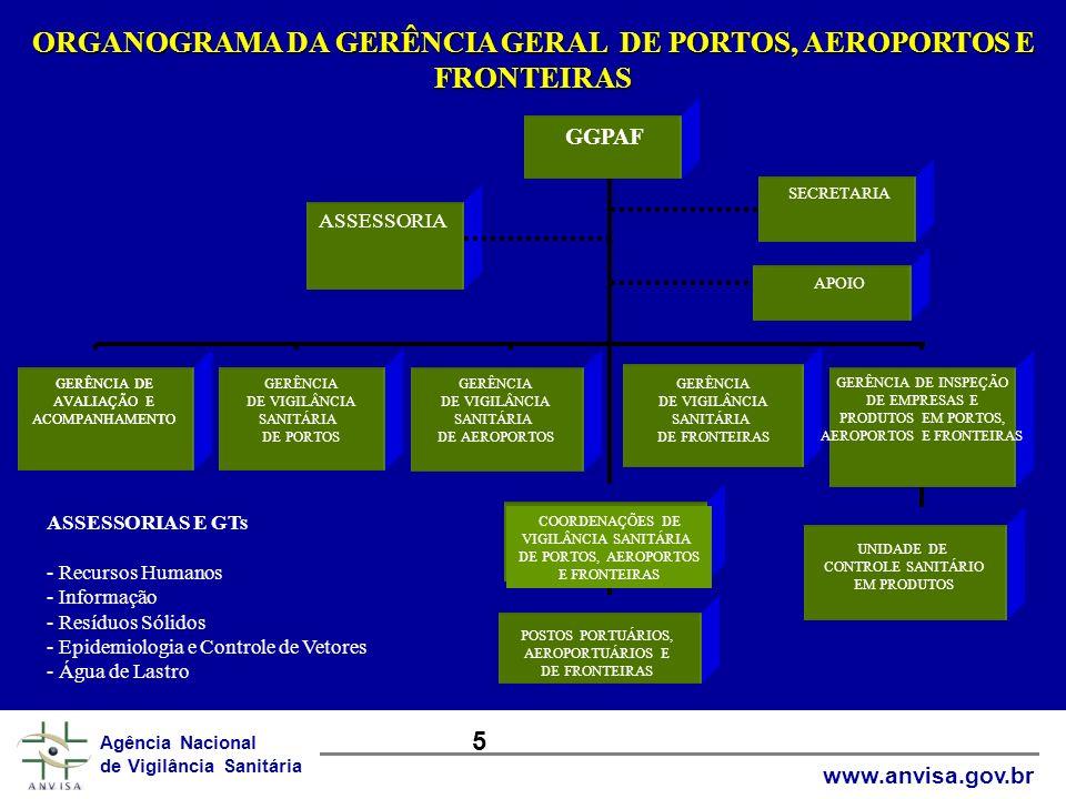ORGANOGRAMA DA GERÊNCIA GERAL DE PORTOS, AEROPORTOS E FRONTEIRAS