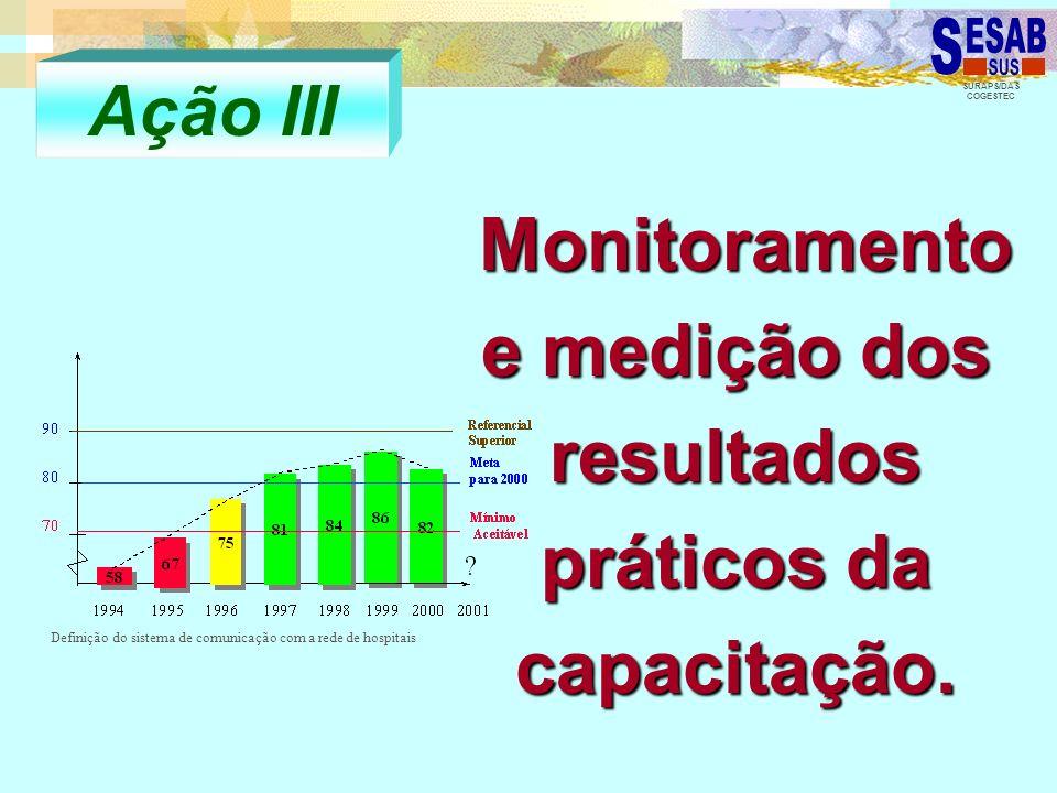 Monitoramento e medição dos resultados práticos da capacitação.