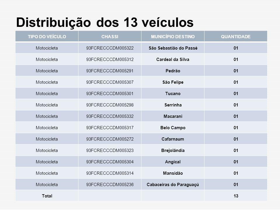 Distribuição dos 13 veículos