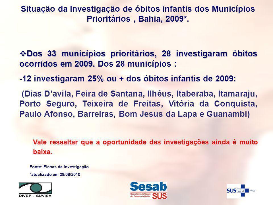 12 investigaram 25% ou + dos óbitos infantis de 2009: