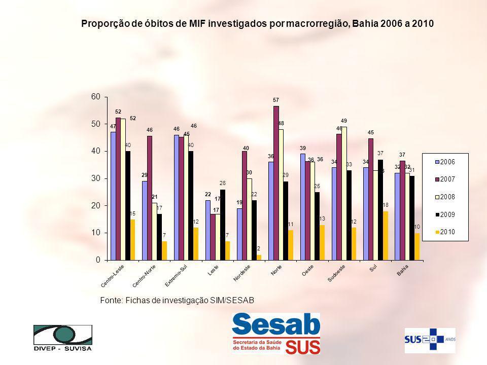 Proporção de óbitos de MIF investigados por macrorregião, Bahia 2006 a 2010