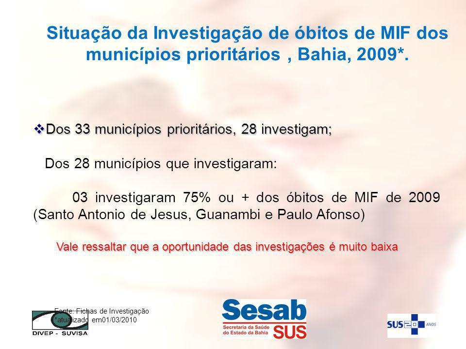 Situação da Investigação de óbitos de MIF dos municípios prioritários , Bahia, 2009*.