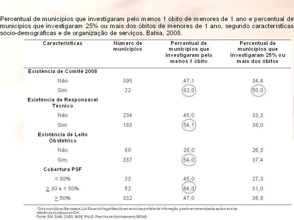 ¹ Dois municípios (Barrocas e Luís Eduardo Magalhães) foram excluídos por falta de informação, pois foram emancipados após o ano de referência do cálculo do IDH.