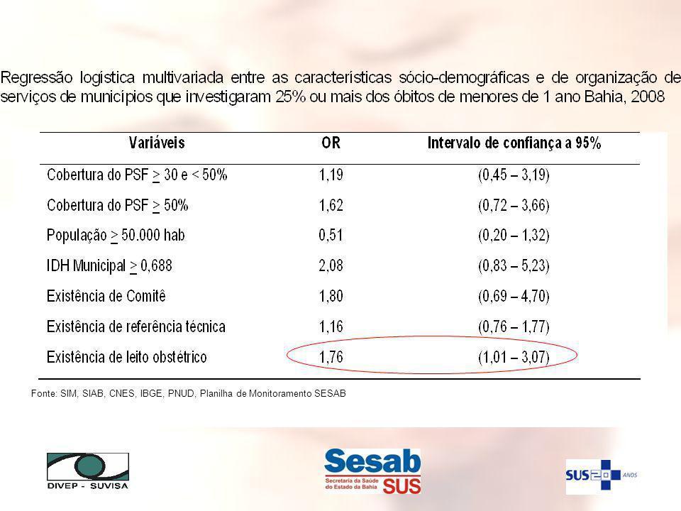 Fonte: SIM, SIAB, CNES, IBGE, PNUD, Planilha de Monitoramento SESAB