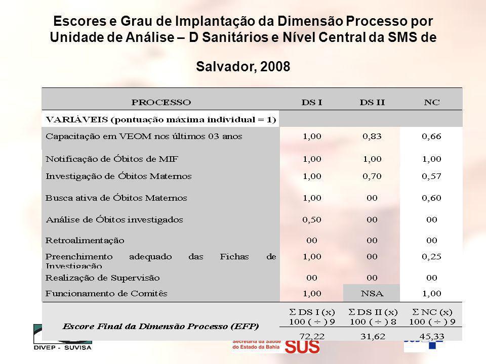Escores e Grau de Implantação da Dimensão Processo por Unidade de Análise – D Sanitários e Nível Central da SMS de Salvador, 2008