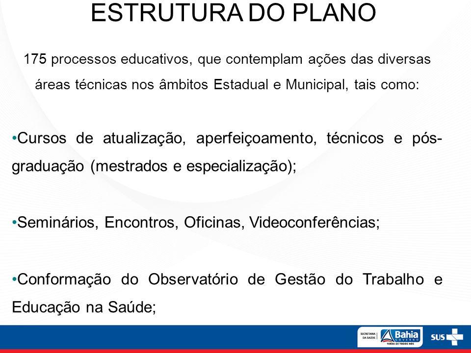 ESTRUTURA DO PLANO 175 processos educativos, que contemplam ações das diversas áreas técnicas nos âmbitos Estadual e Municipal, tais como: