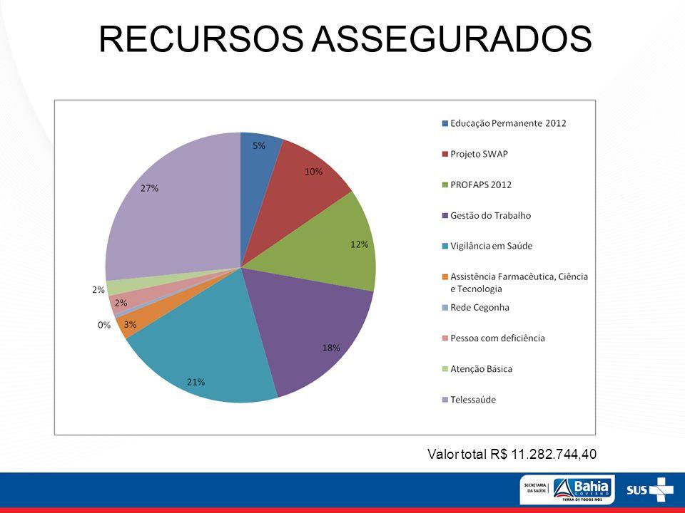 RECURSOS ASSEGURADOS Valor total R$ 11.282.744,40 16 16