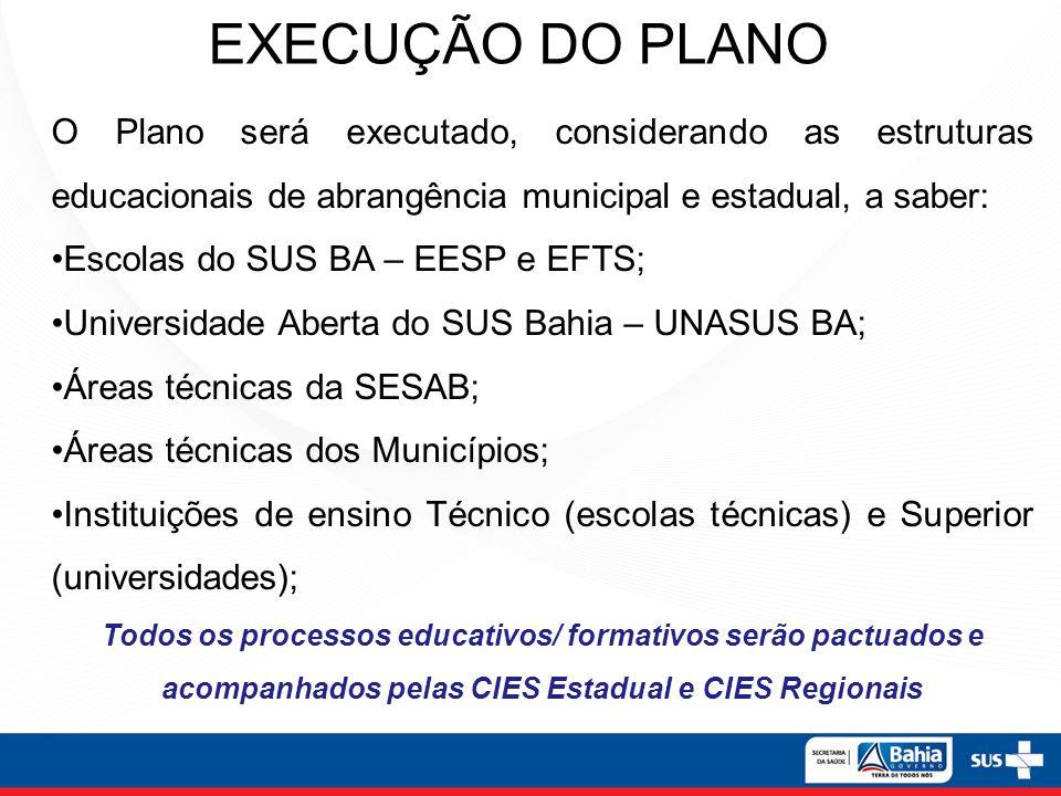 EXECUÇÃO DO PLANO O Plano será executado, considerando as estruturas educacionais de abrangência municipal e estadual, a saber: