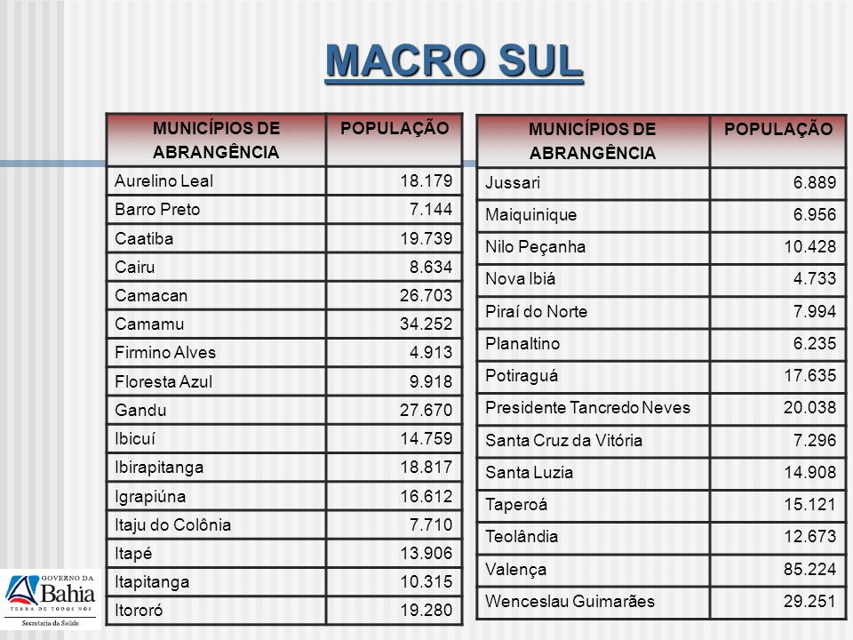 MACRO SUL MUNICÍPIOS DE ABRANGÊNCIA POPULAÇÃO Aurelino Leal 18.179