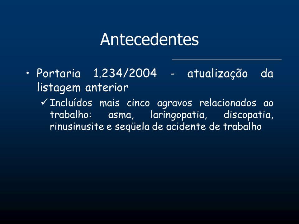 Antecedentes Portaria 1.234/2004 - atualização da listagem anterior