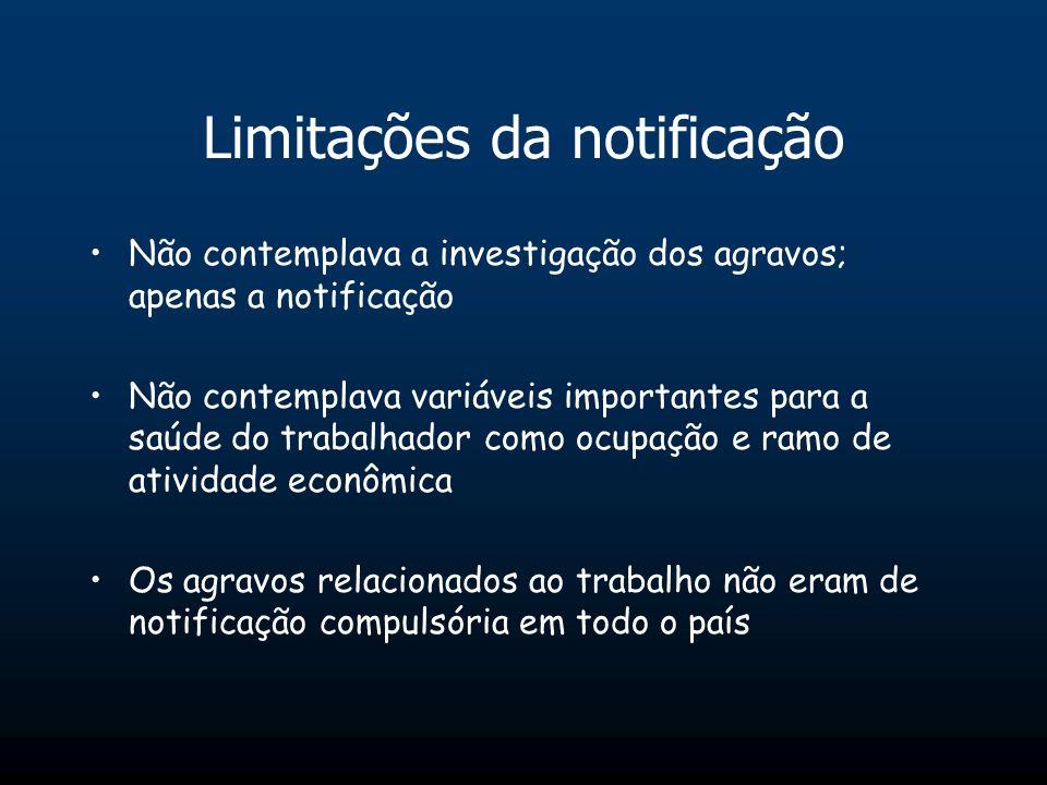 Limitações da notificação