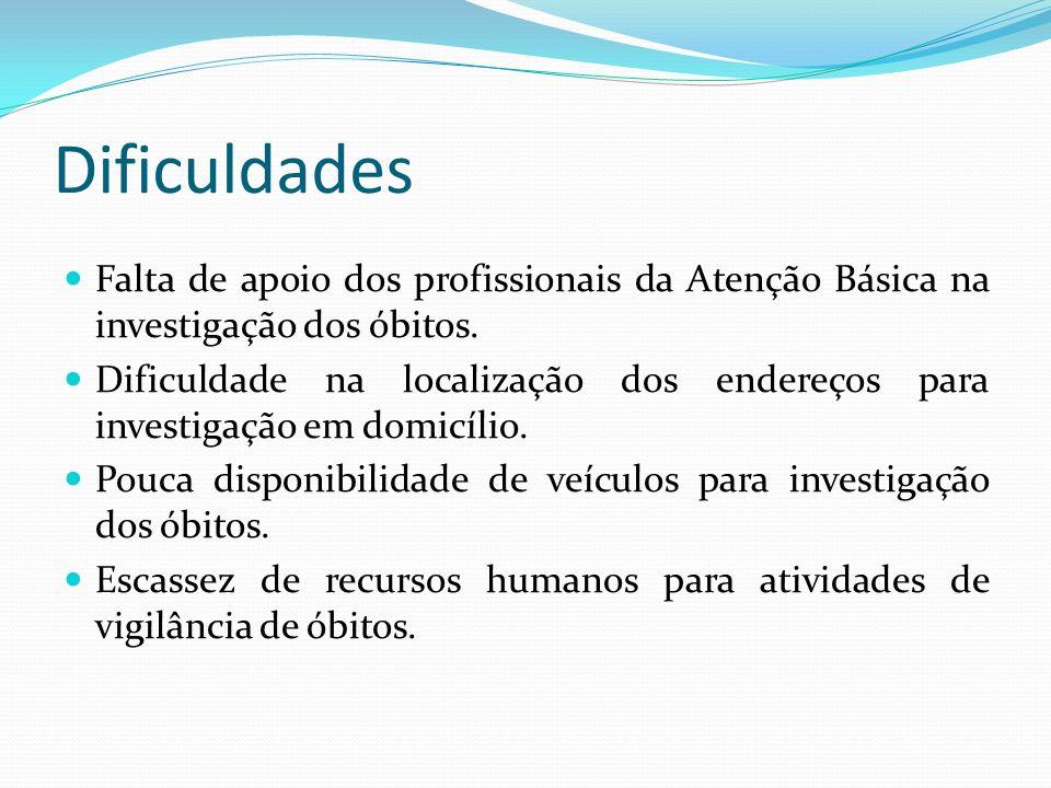DificuldadesFalta de apoio dos profissionais da Atenção Básica na investigação dos óbitos.