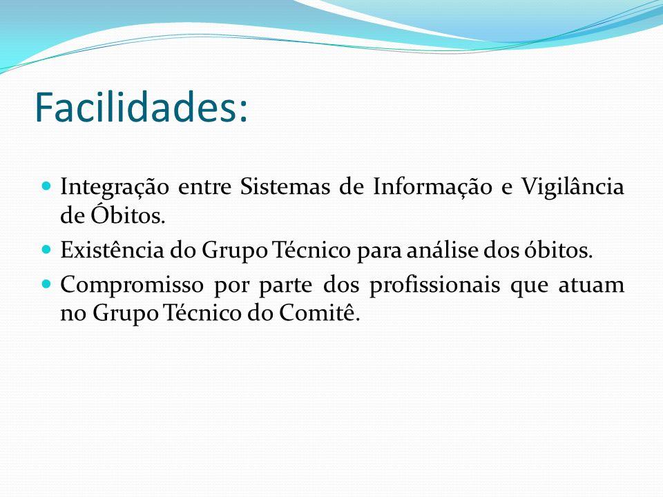 Facilidades: Integração entre Sistemas de Informação e Vigilância de Óbitos. Existência do Grupo Técnico para análise dos óbitos.