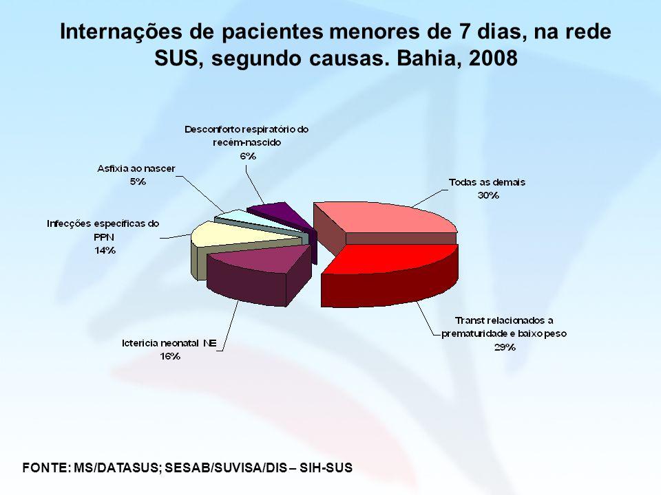Internações de pacientes menores de 7 dias, na rede SUS, segundo causas. Bahia, 2008