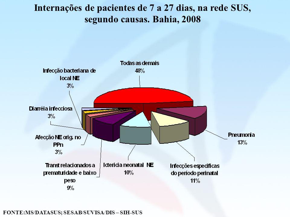 Internações de pacientes de 7 a 27 dias, na rede SUS, segundo causas