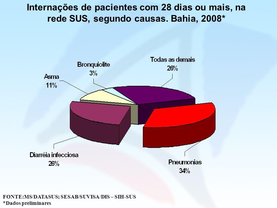 Internações de pacientes com 28 dias ou mais, na rede SUS, segundo causas. Bahia, 2008*