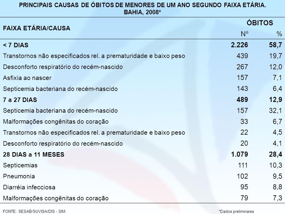 PRINCIPAIS CAUSAS DE ÓBITOS DE MENORES DE UM ANO SEGUNDO FAIXA ETÁRIA.