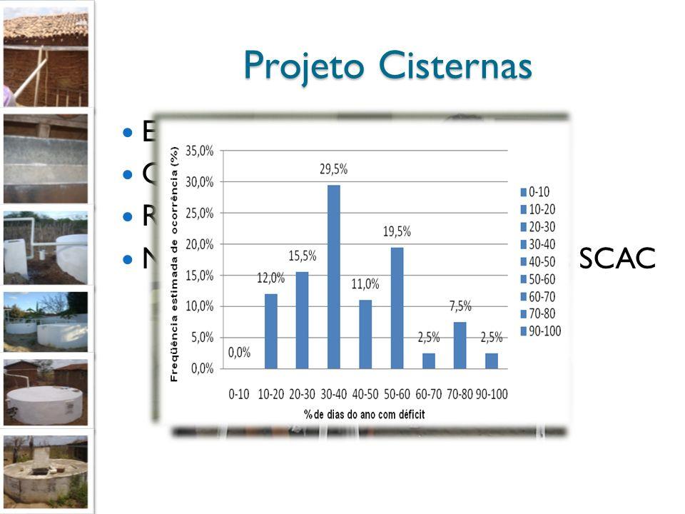 Projeto Cisternas Educação Ambiental Qualidade de Água