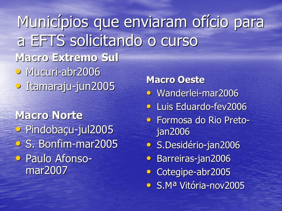 Municípios que enviaram ofício para a EFTS solicitando o curso