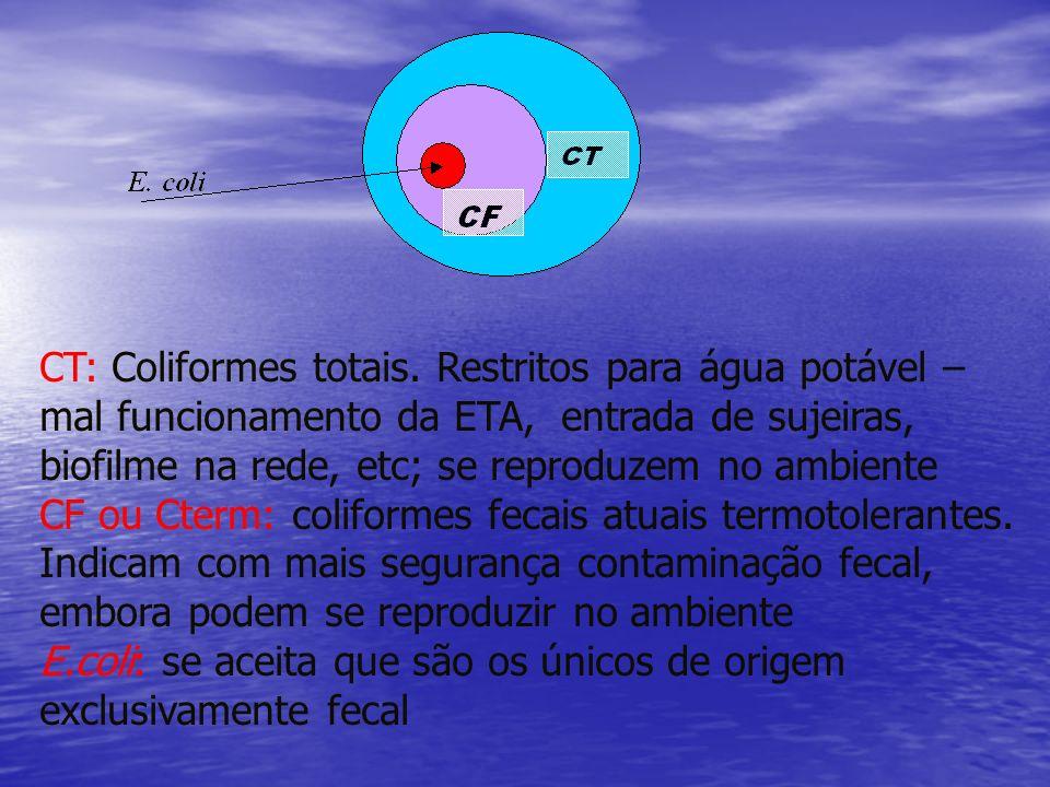 CT: Coliformes totais. Restritos para água potável – mal funcionamento da ETA, entrada de sujeiras, biofilme na rede, etc; se reproduzem no ambiente