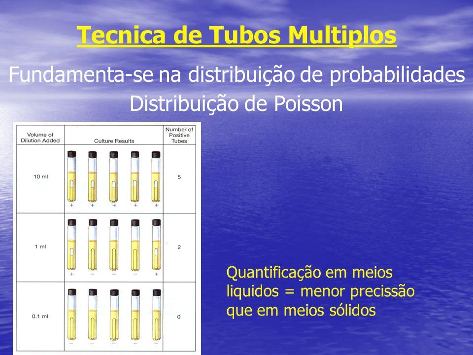 Tecnica de Tubos Multiplos