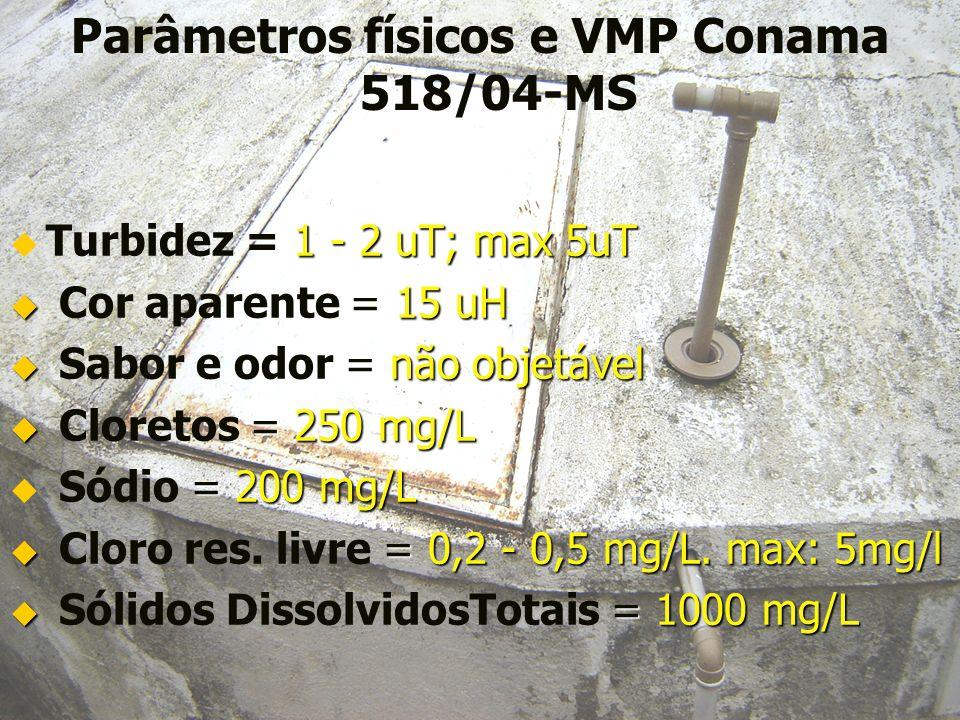 Parâmetros físicos e VMP Conama 518/04-MS