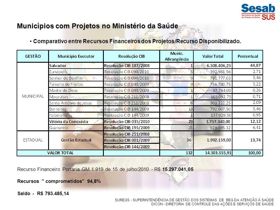 Municípios com Projetos no Ministério da Saúde