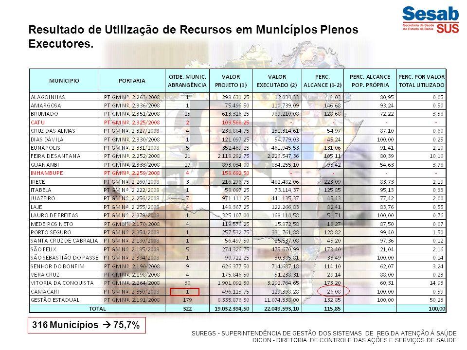 Resultado de Utilização de Recursos em Municípios Plenos Executores.