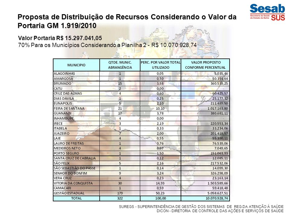 Proposta de Distribuição de Recursos Considerando o Valor da Portaria GM 1.919/2010