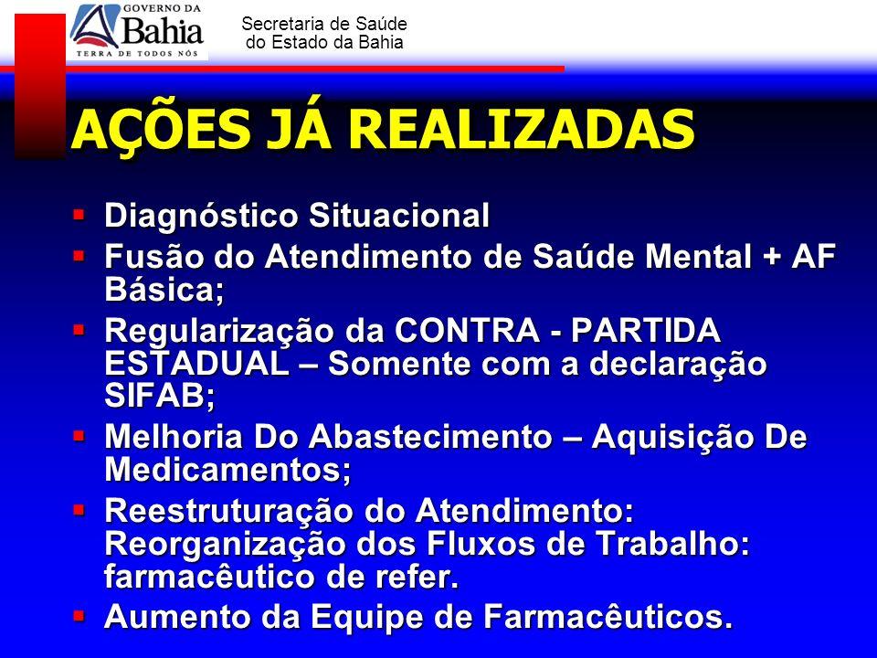 AÇÕES JÁ REALIZADAS Diagnóstico Situacional