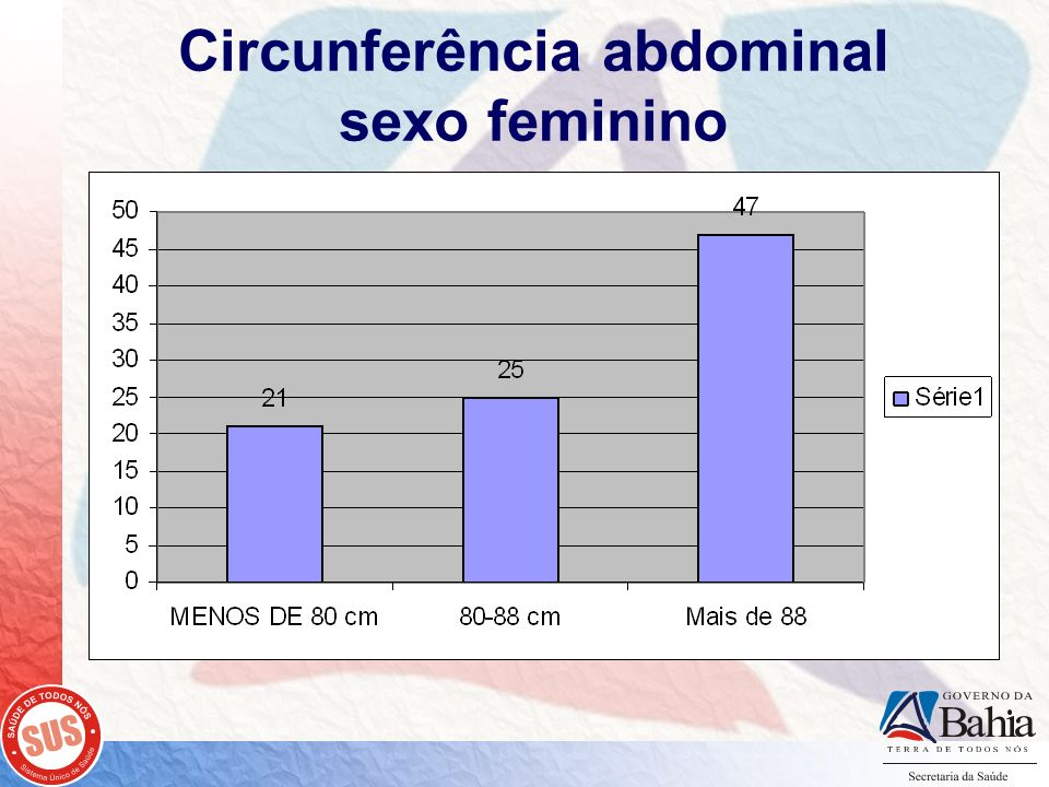 Circunferência abdominal sexo feminino