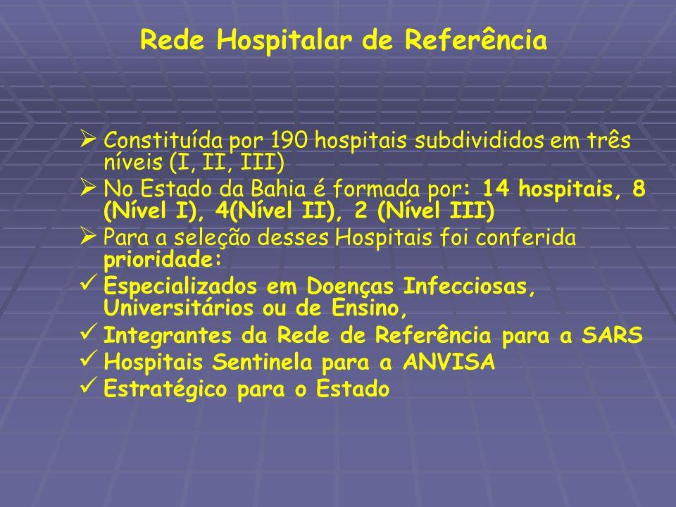 Rede Hospitalar de Referência