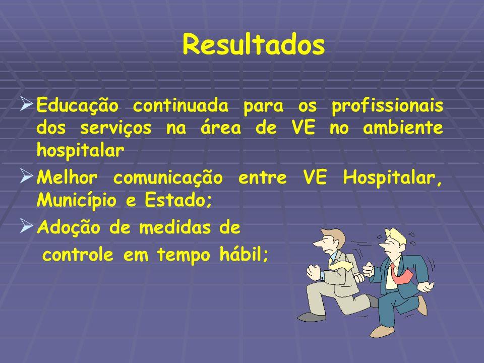 Resultados Educação continuada para os profissionais dos serviços na área de VE no ambiente hospitalar.