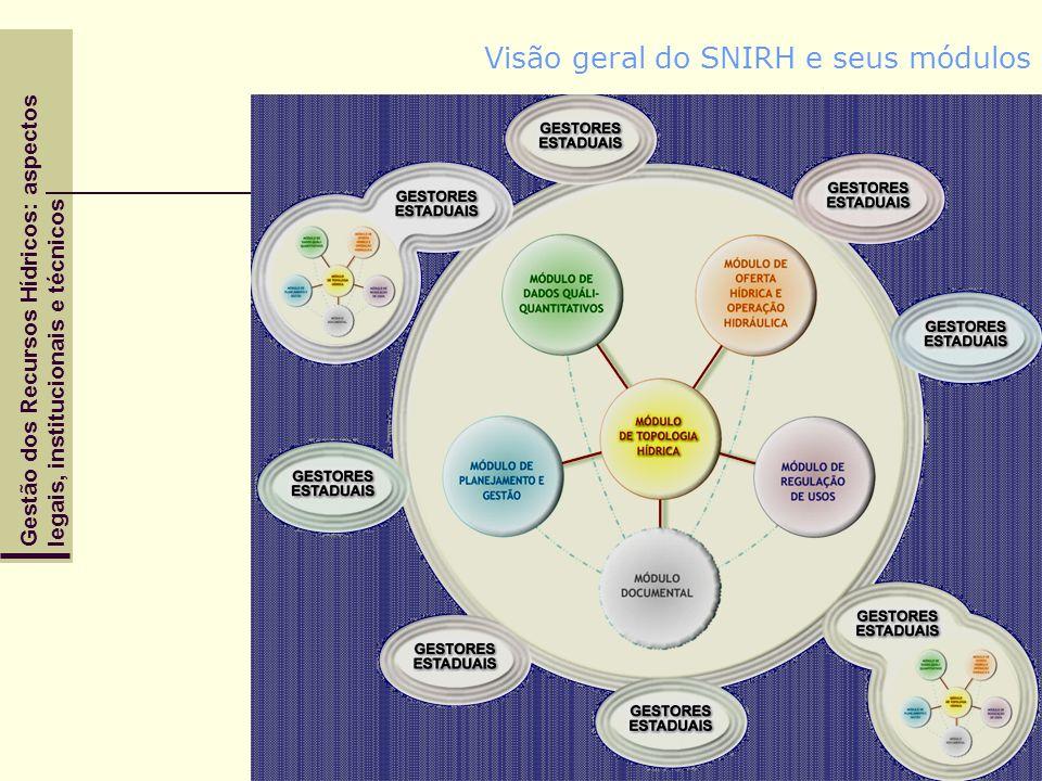 Visão geral do SNIRH e seus módulos