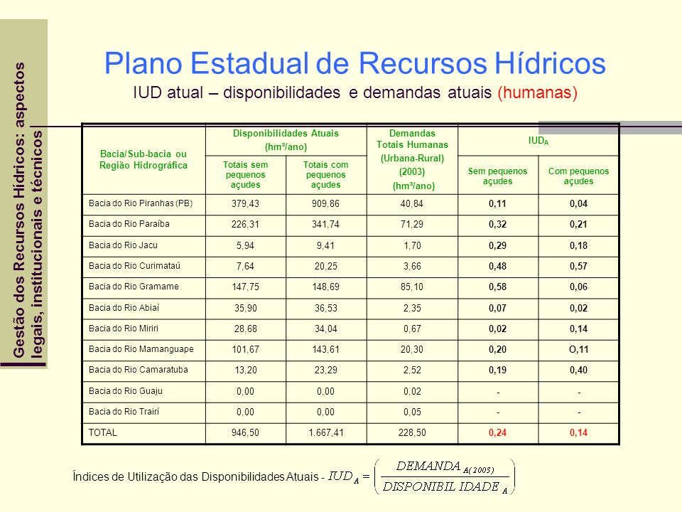 Plano Estadual de Recursos Hídricos IUD atual – disponibilidades e demandas atuais (humanas)