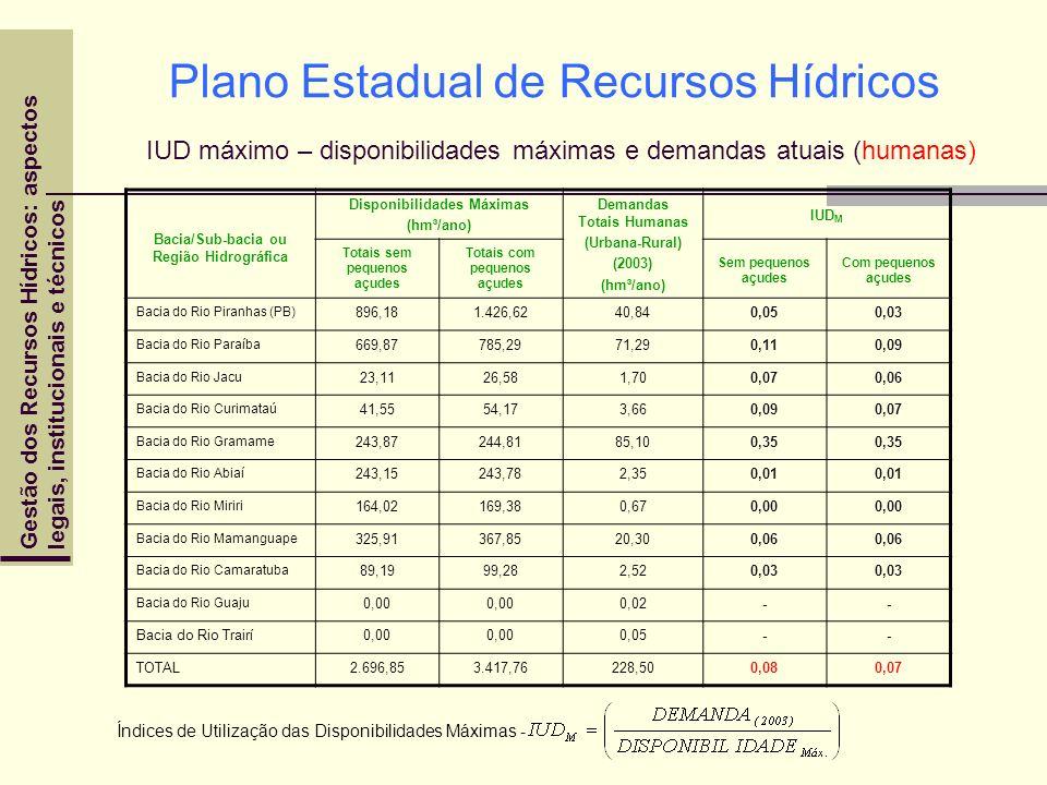 Plano Estadual de Recursos Hídricos IUD máximo – disponibilidades máximas e demandas atuais (humanas)