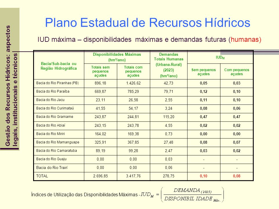 Plano Estadual de Recursos Hídricos IUD máxima – disponibilidades máximas e demandas futuras (humanas)
