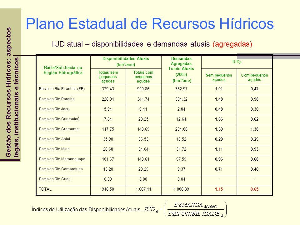 Plano Estadual de Recursos Hídricos IUD atual – disponibilidades e demandas atuais (agregadas)