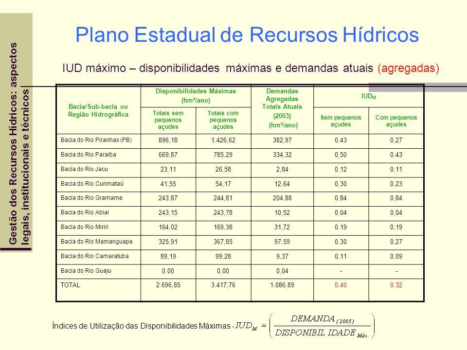 Plano Estadual de Recursos Hídricos IUD máximo – disponibilidades máximas e demandas atuais (agregadas)