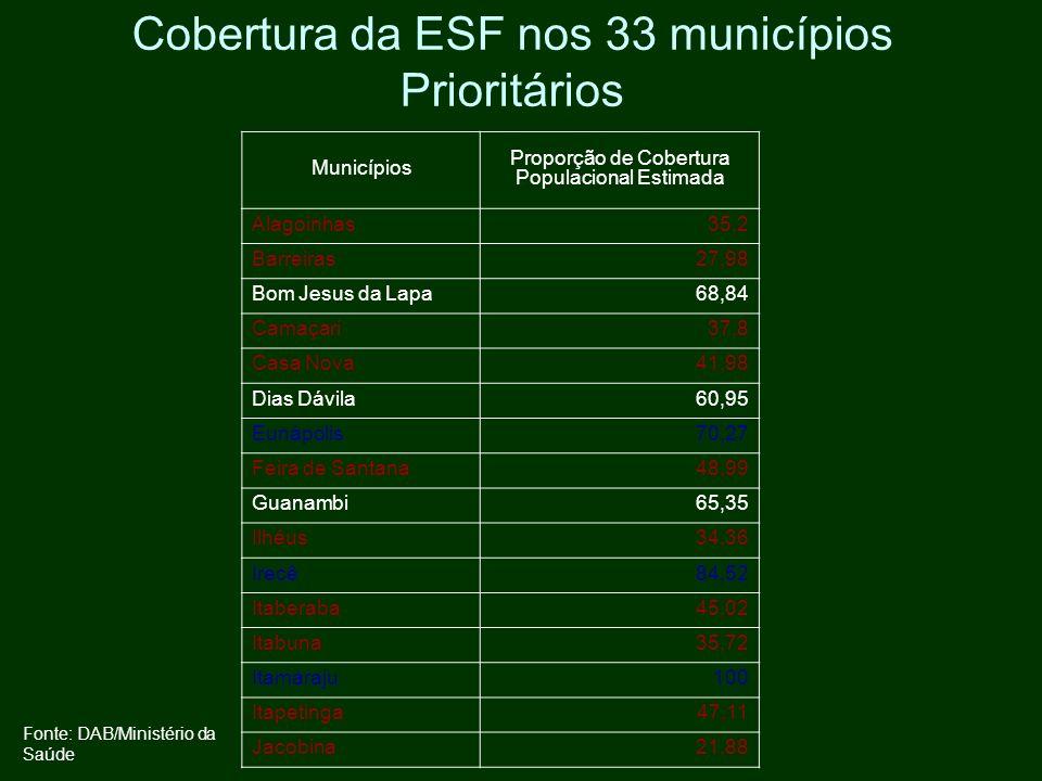 Cobertura da ESF nos 33 municípios Prioritários