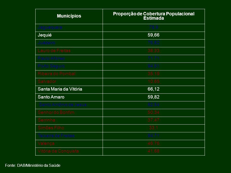 Proporção de Cobertura Populacional Estimada