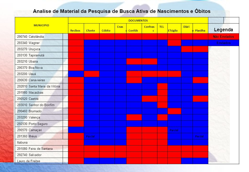 Analise de Material da Pesquisa de Busca Ativa de Nascimentos e Óbitos