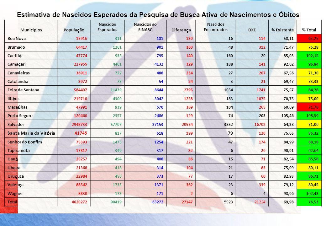 Estimativa de Nascidos Esperados da Pesquisa de Busca Ativa de Nascimentos e Óbitos