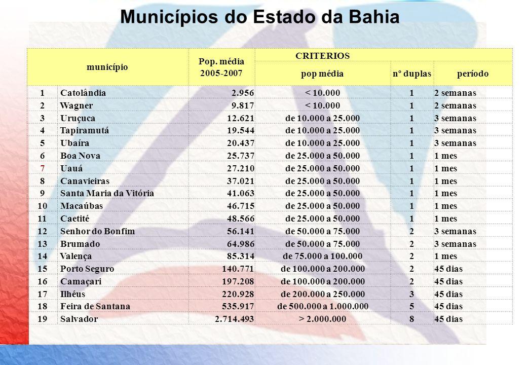 Municípios do Estado da Bahia
